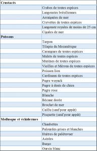 Tableau: Liste des espèces interdites à la vente et à la consommation suite à l'évolution réglementaire du 30 Janvier 2014.