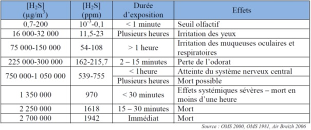Relation dose/effets du sulfure d'hydrogène (H2S) chez l'homme (Source : Rapport ARS 2011)